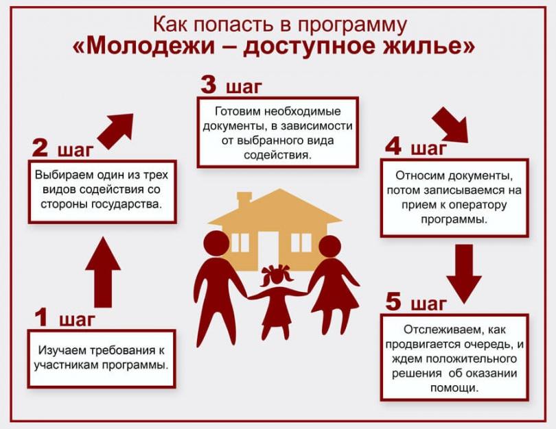 «Молодой семье – доступное жильё»