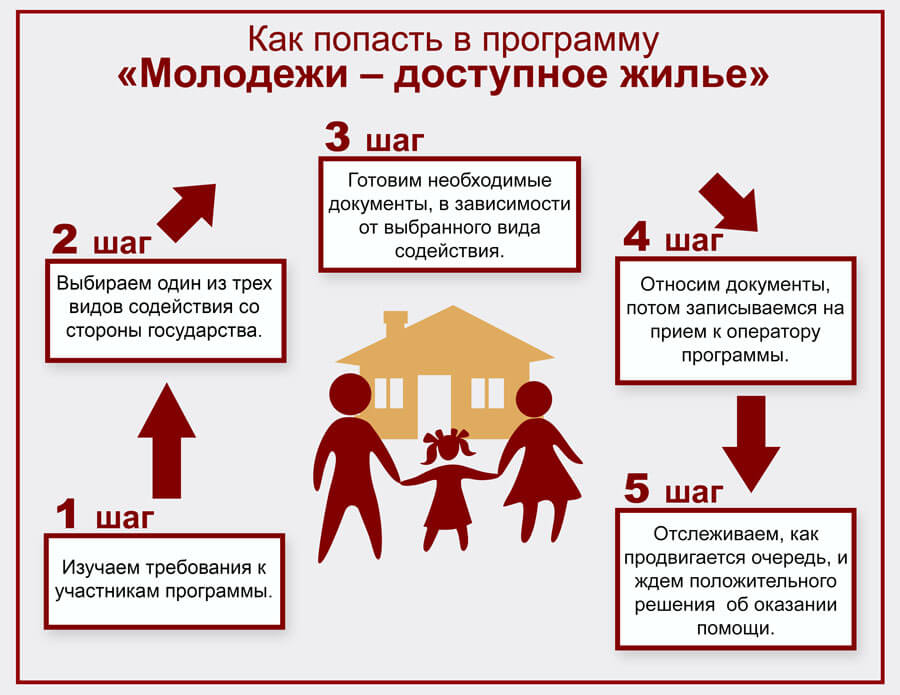 термобелье: статус молодая семья если есть квартира в ипотеке белье хорошо